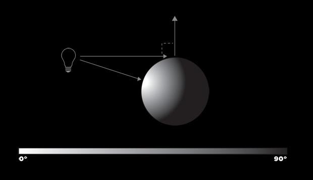 3D Lighting Diagram