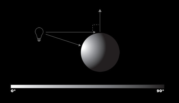 3D Lighting Diagram