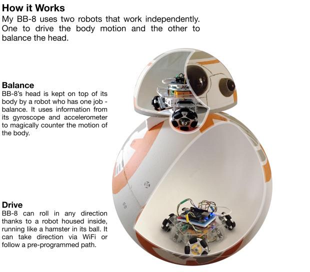 How BeagleBone BB-8 Works