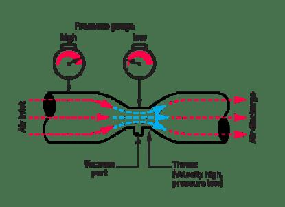 explore the venturi effect with a diy vacuum pump make