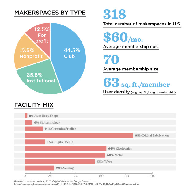 Makerspace Data. Graphic by Will Holman.