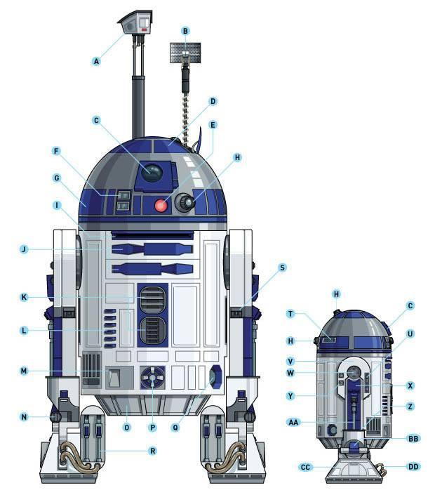 The Comprehensive Guide to Building a Realistic R2-D2