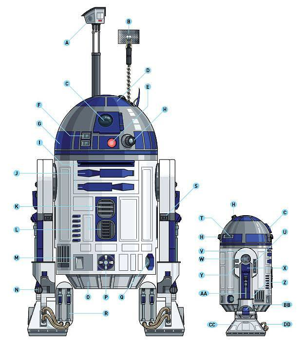 The comprehensive guide to building a realistic r2 d2 replica make largerr2 labelled malvernweather Choice Image
