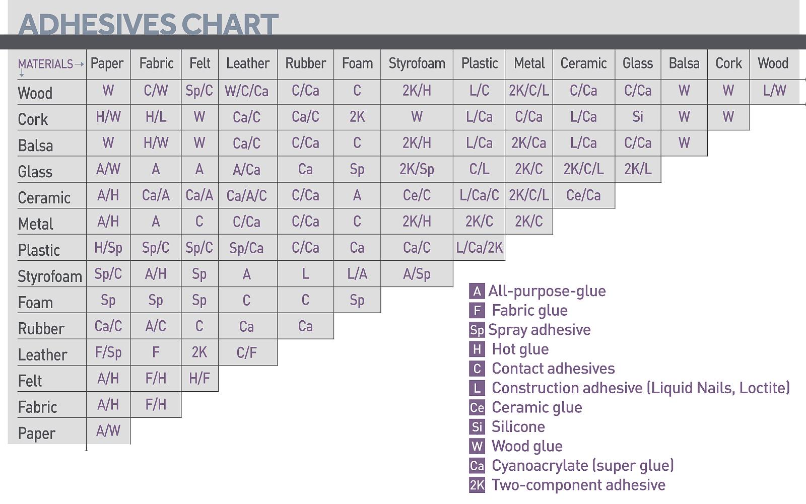 Depriester chart