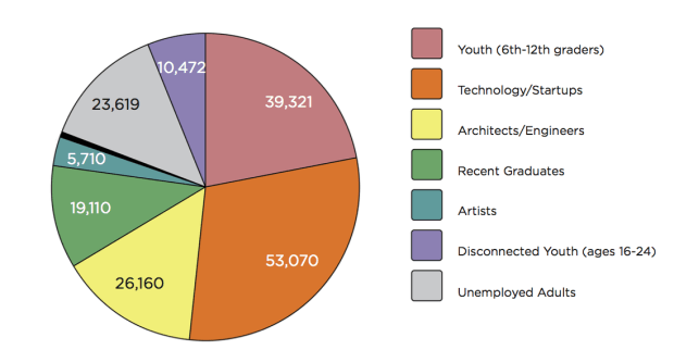 Occupation audience pie chart