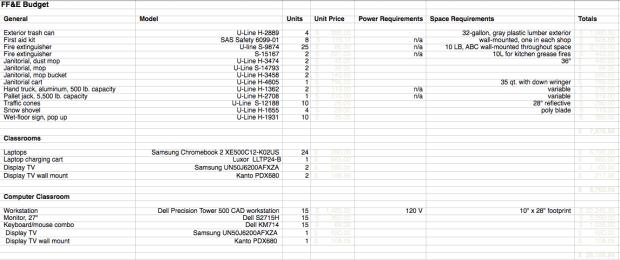 Screenshot of example FF+E budget.