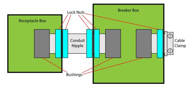 Figure 8 – Block diagram showing how to connect the conduit nipples and cable clamps