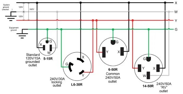 Understanding 240v ac power for heavy duty power tools make figure 3 240v receptacles use combinations of the same wires greentooth Choice Image