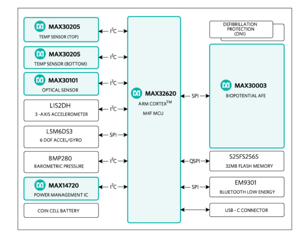 Figure 2: Schematic overview of the components present on the hSensor Platform. Image courtesy of Maxim Integrated