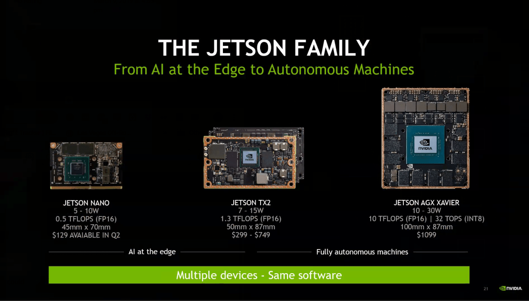 Nvidia Launches $99 Jetson Board for Makers, Self-Training Robot