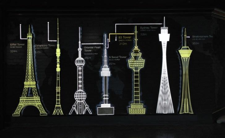 ソウルタワーより高いテグ83タワー