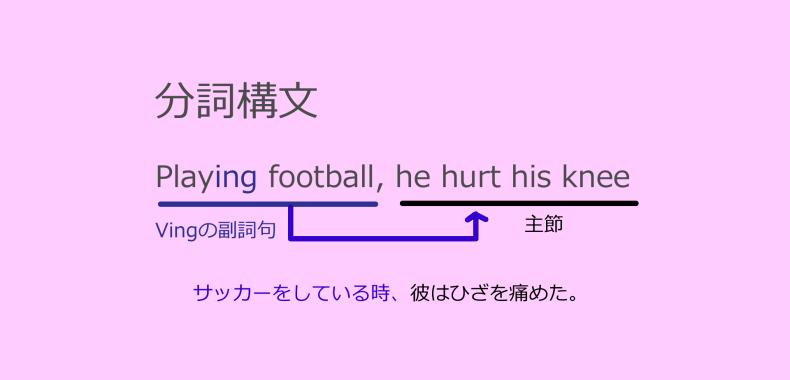 分詞構文の図解説明