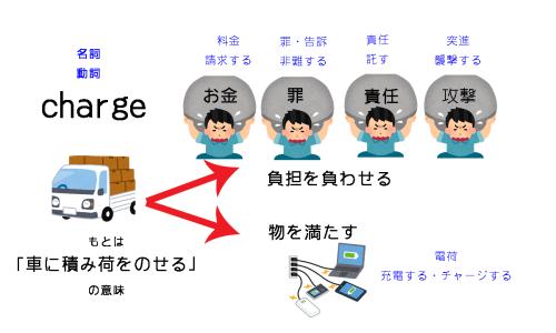 chargeのイメージと意味・わかりやすい図解