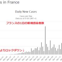 フランスの新型コロナウイルスの新規感染者数のグラフ