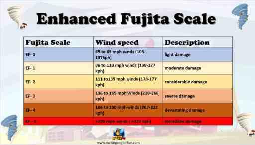 Fujita scale for kids