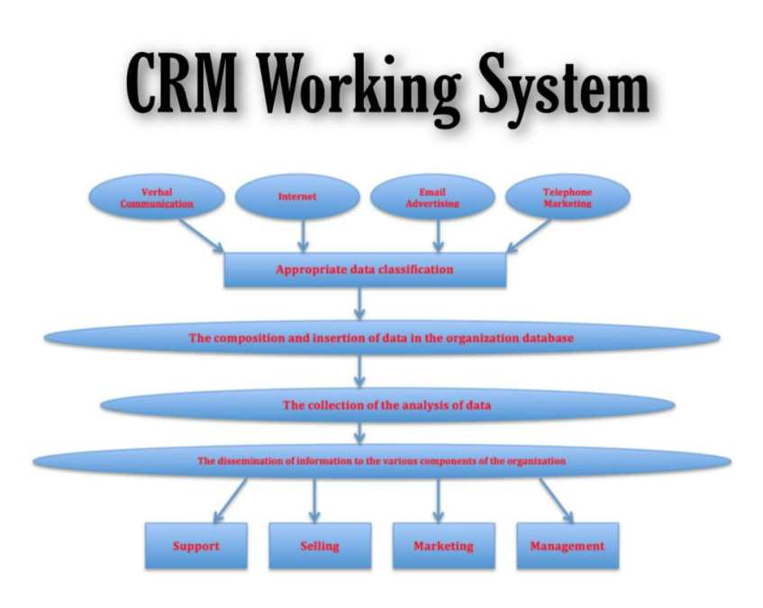 what is crm in hindi