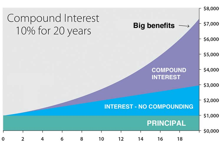 Compound interest over time.
