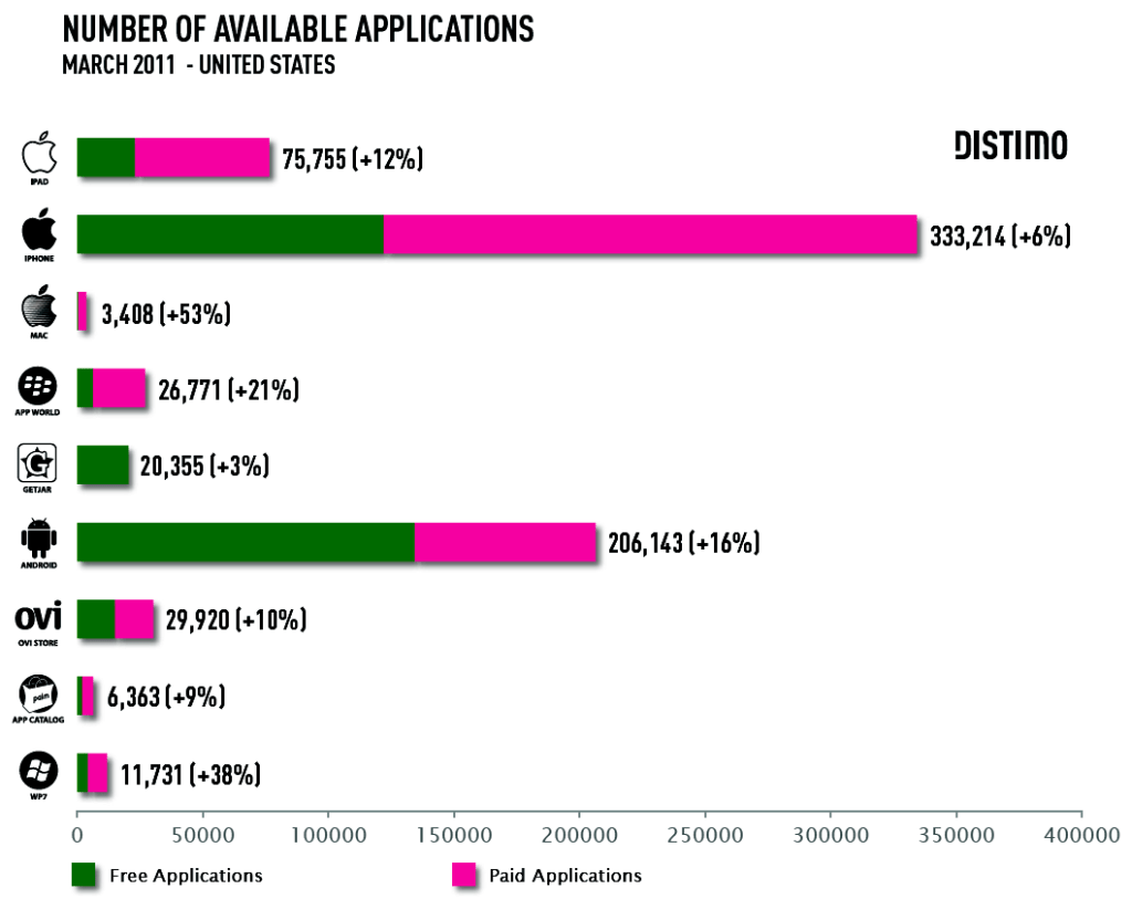 Comparison of app stores by Distimo