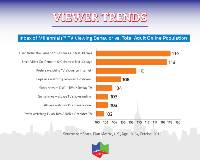 Viewer trends