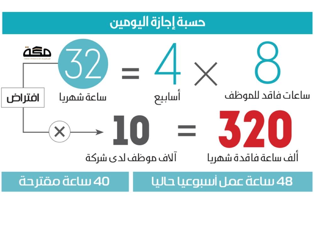 فرق ساعات العمل يؤخر إجازة اليومين صحيفة مكة