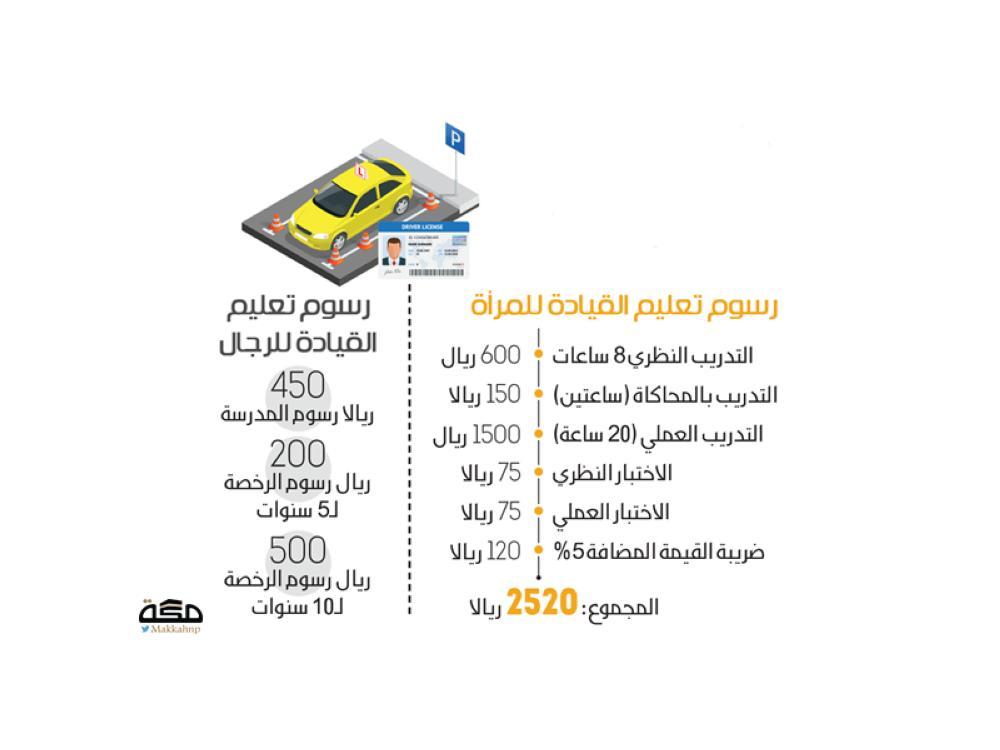 مطالبات بتوحيد رسوم تعليم القيادة بين الجنسين صحيفة مكة