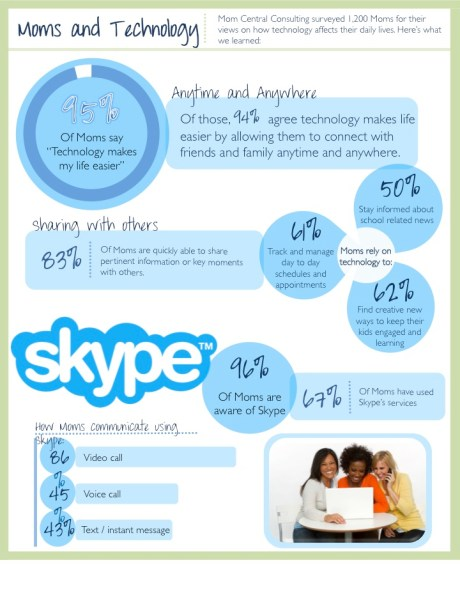 Skype Moms and Technology