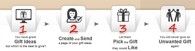 How To Pick The Right Gift