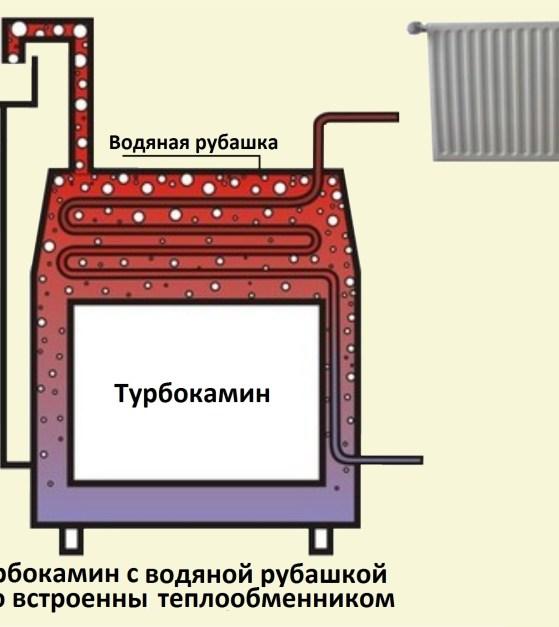 Примерная схема системы домашнего отопления