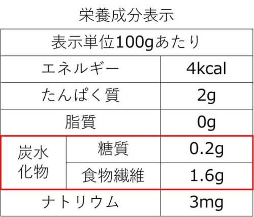糖質と食物繊維