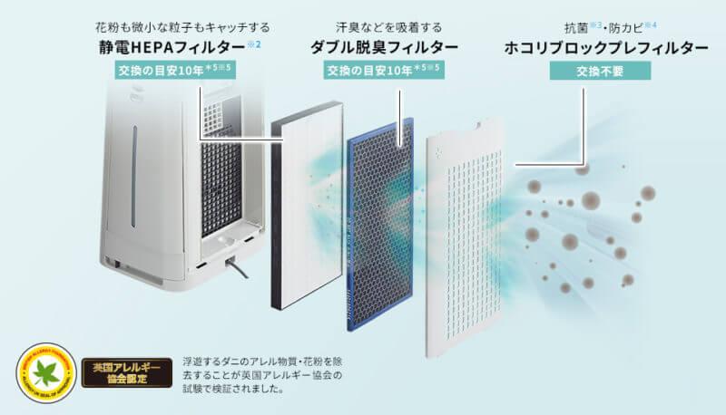 シャープKI-HS70は脱臭用のフィルターを採用