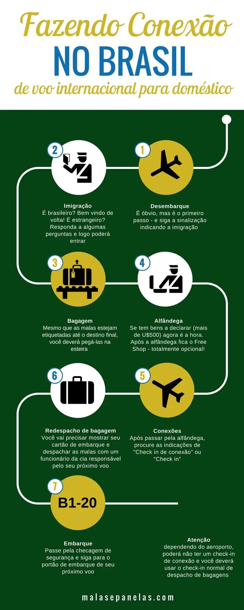 Conexão de voo internacional para voo doméstico na chegada ao Brasil   Malas e Panelas