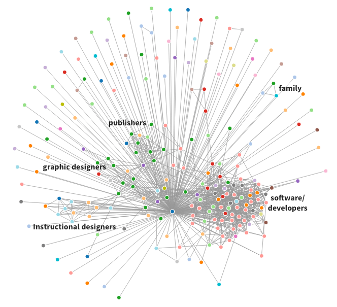 Image of LinkedIn network connections