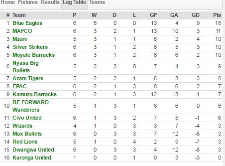 TNM super league log