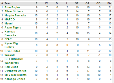 current tnm superleague log