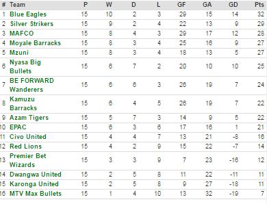 First round tnm super league log