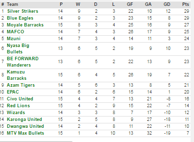 super league log table