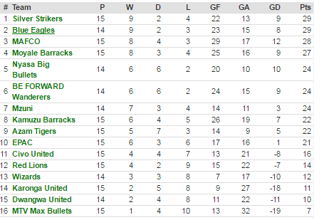 TNM super league standings