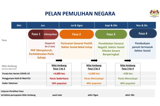 National Recovery Plan
