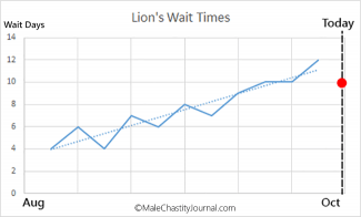 lion wait for aug-oct