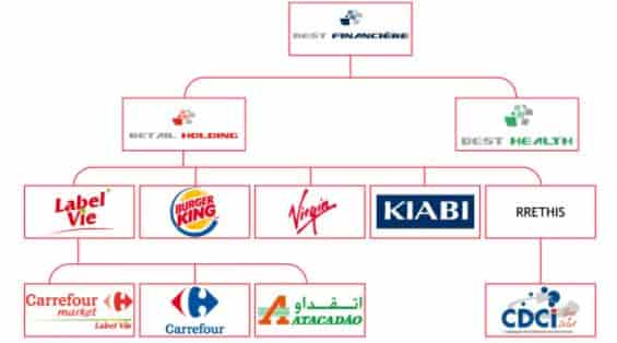 Organigramme Kiabi, Carrefour, Burger King, ..
