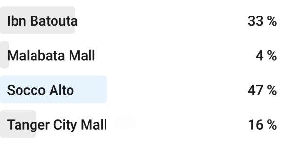 Résultats du sondage des meilleurs Mall de Tanger