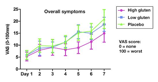 Fuente: Biesiekierski et al. Gastroenterology. 2013;145(2):320-8.e1-3.