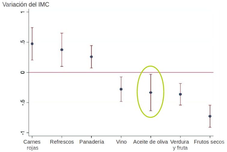 Diferencias ajustadas en el IMC para 7 elementos de la dieta mediterránea, que se asociaron de forma independiente con el IMC. Adaptado de Martínez-González et al. PLoS One. 2012; 7(8): e43134.