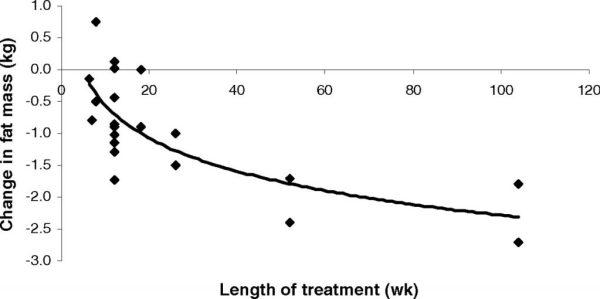 Cambio en la masa grasa con el aumento de la duración del tratamiento con ácido linoleico conjugado. Fuente: Referencia X