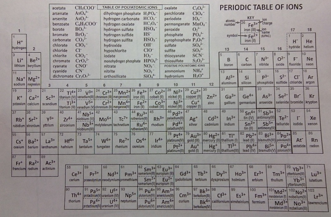 14 Periodic Table Worksheet Find The Elements The