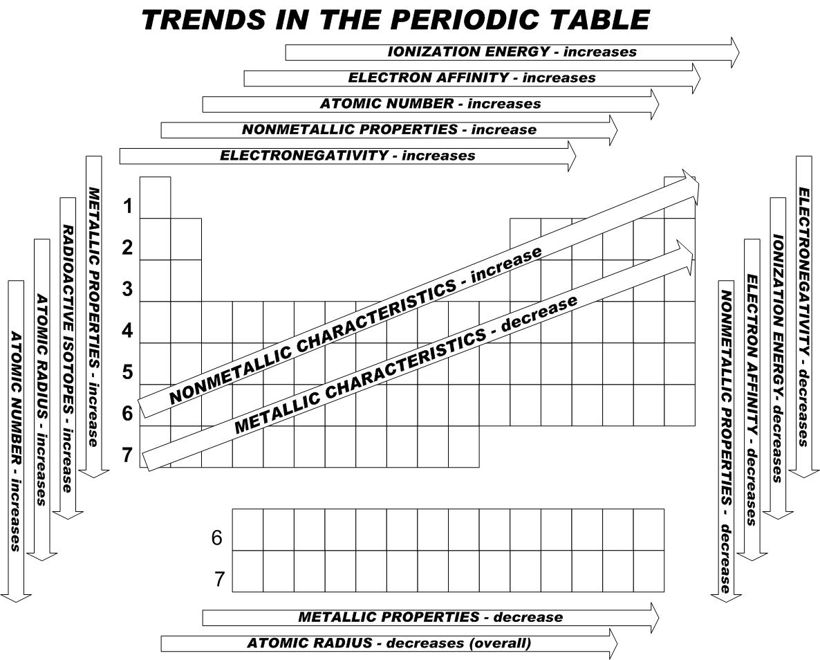 Worksheet Periodic Table Trends Answer Key 4 14