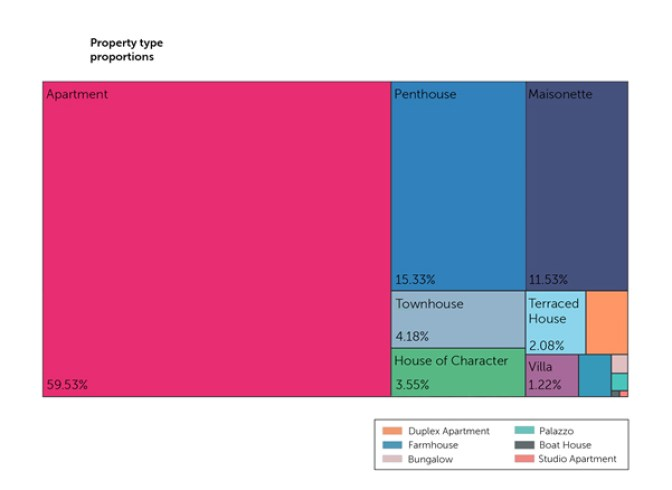 Chart, treemap chart  Description automatically generated