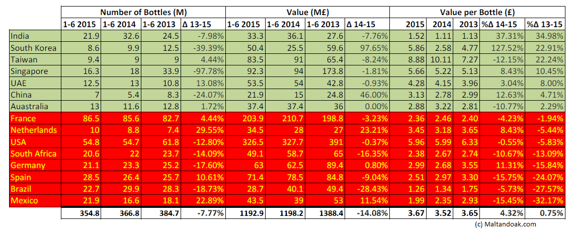 2013-2015 export market by change in value. Data sourced from SWA, comparative analysis by Malt and Oak
