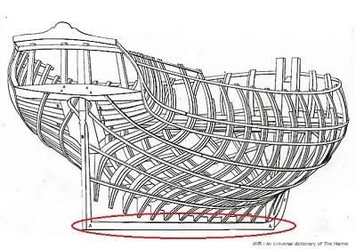 帆船のキール部分