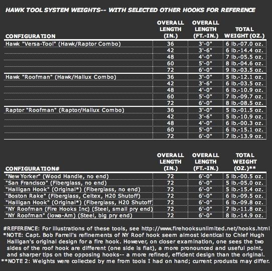 Hawk Tool Weights2
